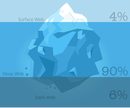 state of the dark web